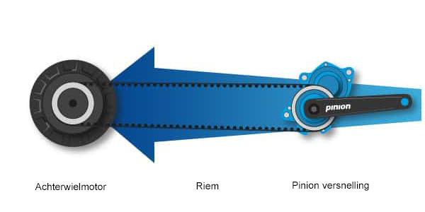 achterwielmotor-riem-pinion