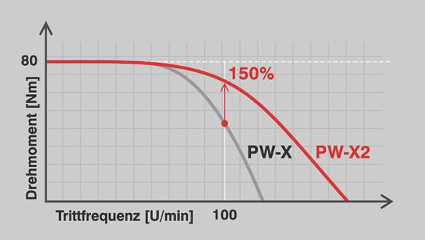 Yamaha PW-X2 vermogen bij hoge cadans